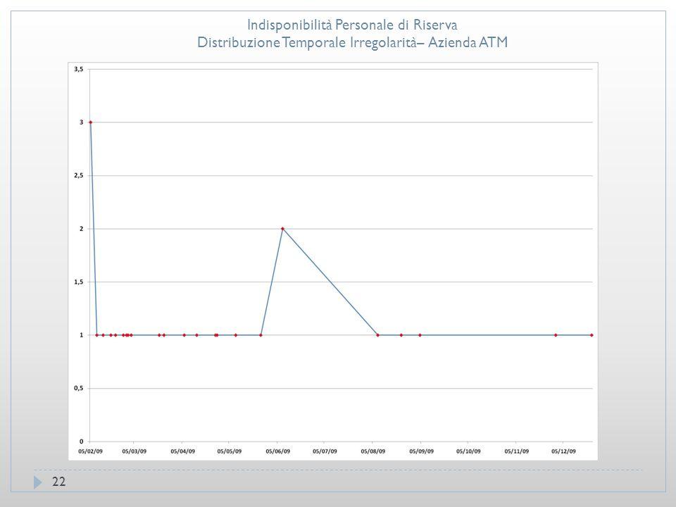 22 Indisponibilità Personale di Riserva Distribuzione Temporale Irregolarità– Azienda ATM