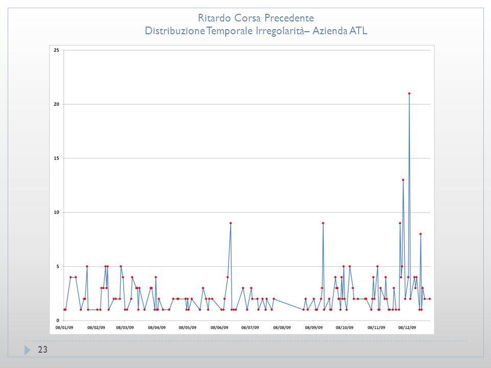 23 Ritardo Corsa Precedente Distribuzione Temporale Irregolarità– Azienda ATL