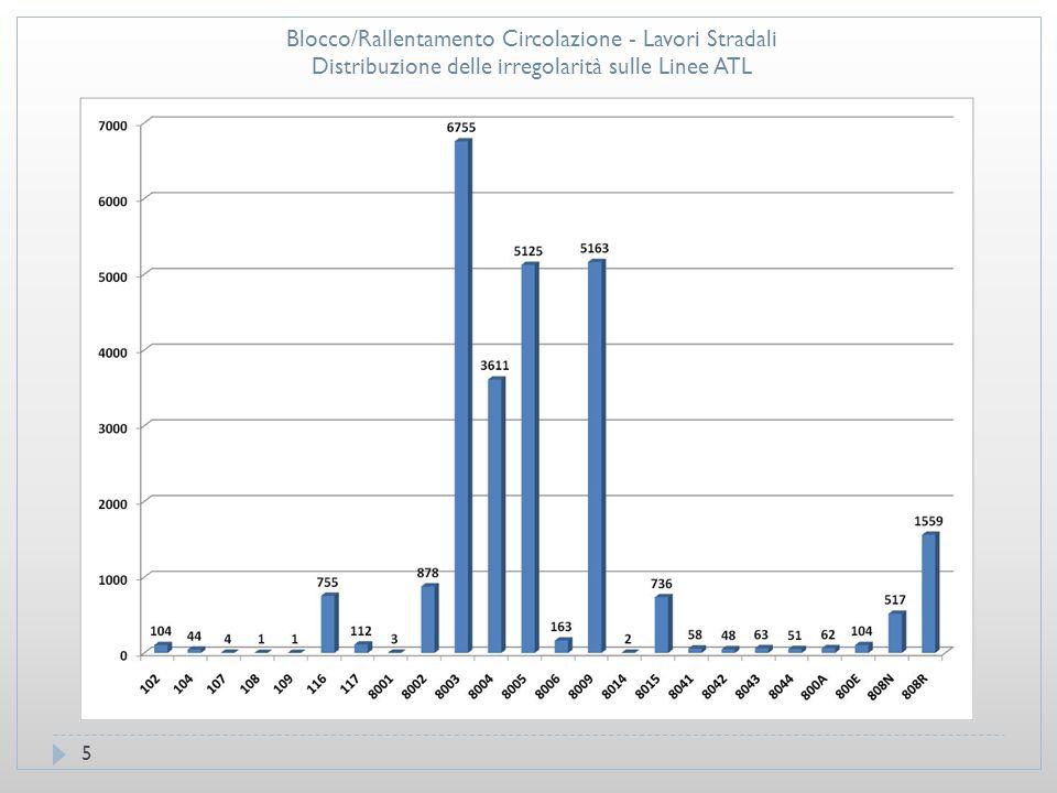 6 Blocco/Rallentamento Circolazione - Lavori Stradali Distribuzione delle irregolarità sulle Linee ATM