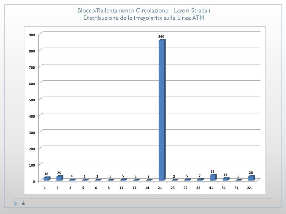 17 Blocco/Rallentamento Circolazione - Rallentamento Traffico Distribuzione Temporale Irregolarità– Azienda ATL
