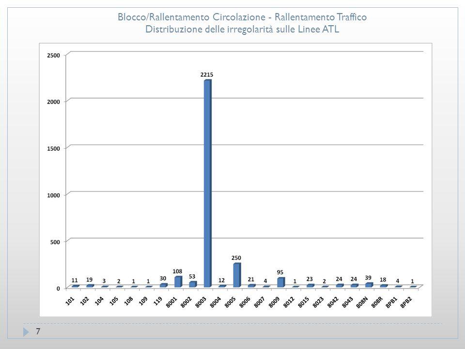 8 Blocco/Rallentamento Circolazione - Rallentamento Traffico- Distribuzione delle irregolarità sulle Linee ATM