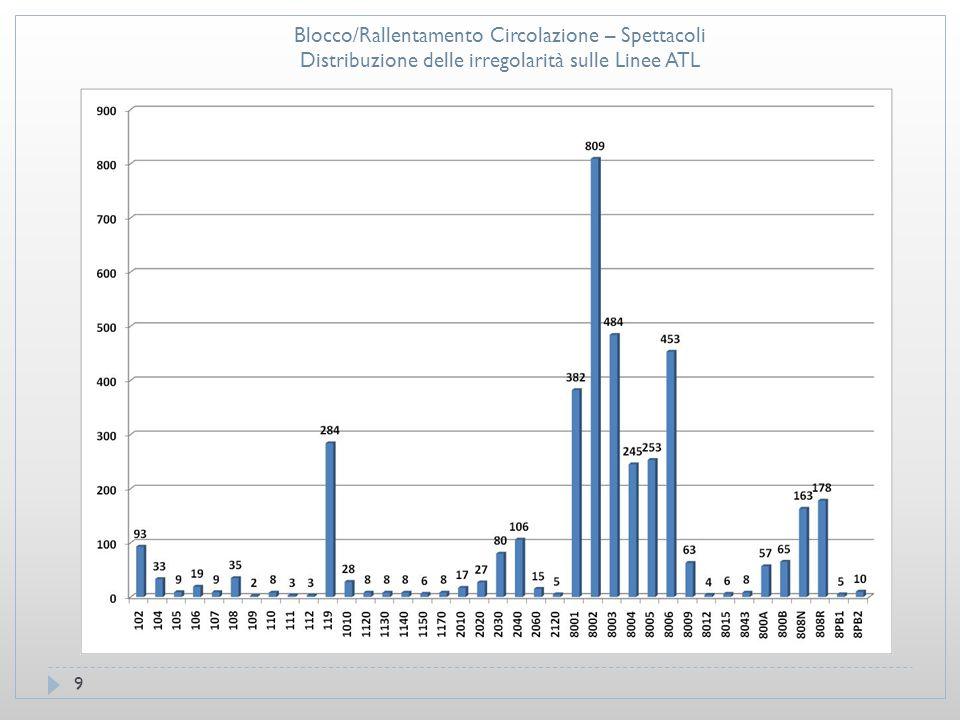 9 Blocco/Rallentamento Circolazione – Spettacoli Distribuzione delle irregolarità sulle Linee ATL