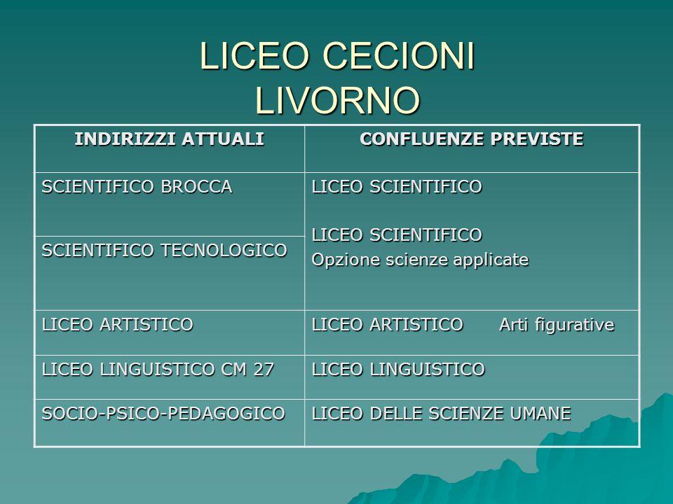LICEO CECIONI LIVORNO INDIRIZZI ATTUALI CONFLUENZE PREVISTE SCIENTIFICO BROCCA LICEO SCIENTIFICO Opzione scienze applicate SCIENTIFICO TECNOLOGICO LICEO ARTISTICO LICEO ARTISTICO Arti figurative LICEO LINGUISTICO CM 27 LICEO LINGUISTICO SOCIO-PSICO-PEDAGOGICO LICEO DELLE SCIENZE UMANE