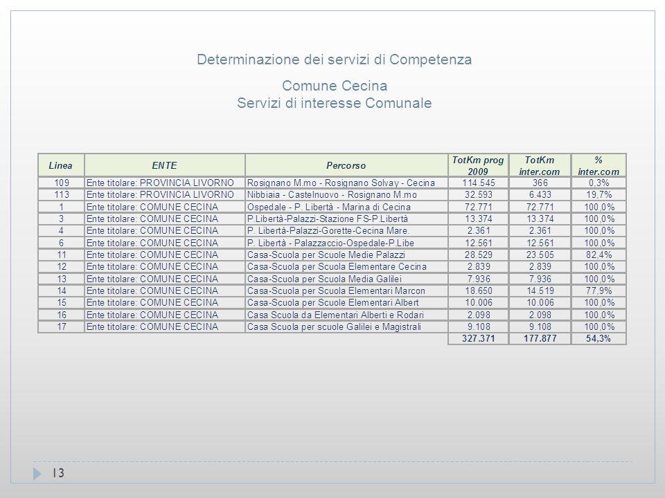 13 Comune Cecina Servizi di interesse Comunale Determinazione dei servizi di Competenza