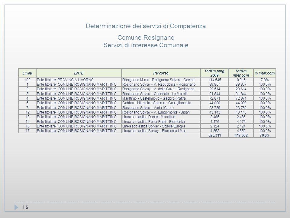 16 Comune Rosignano Servizi di interesse Comunale Determinazione dei servizi di Competenza
