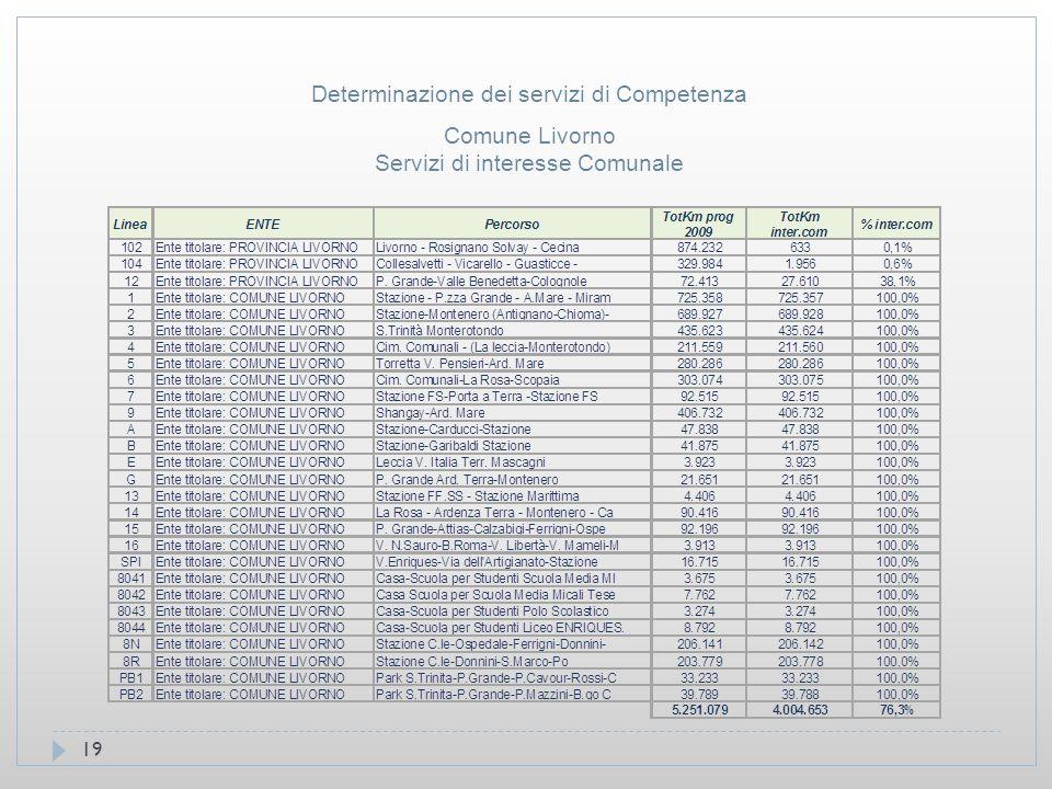 19 Comune Livorno Servizi di interesse Comunale Determinazione dei servizi di Competenza