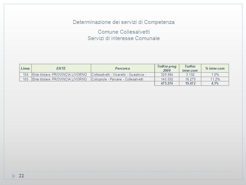 22 Comune Collesalvetti Servizi di interesse Comunale Determinazione dei servizi di Competenza
