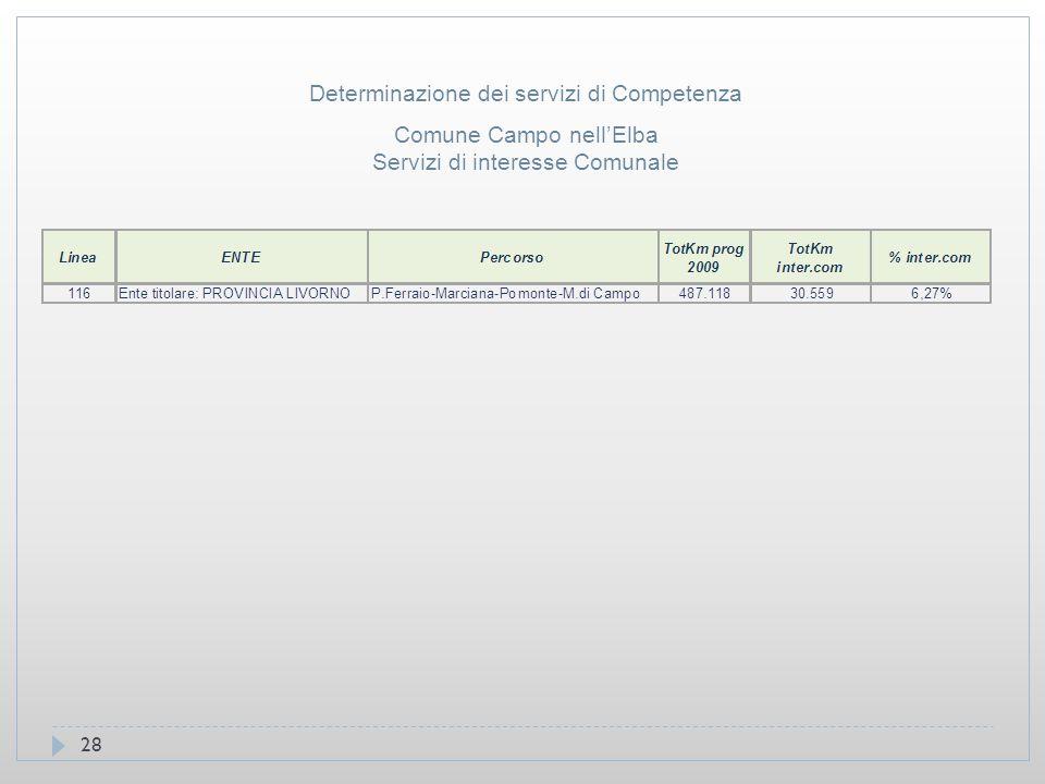 28 Comune Campo nell'Elba Servizi di interesse Comunale Determinazione dei servizi di Competenza