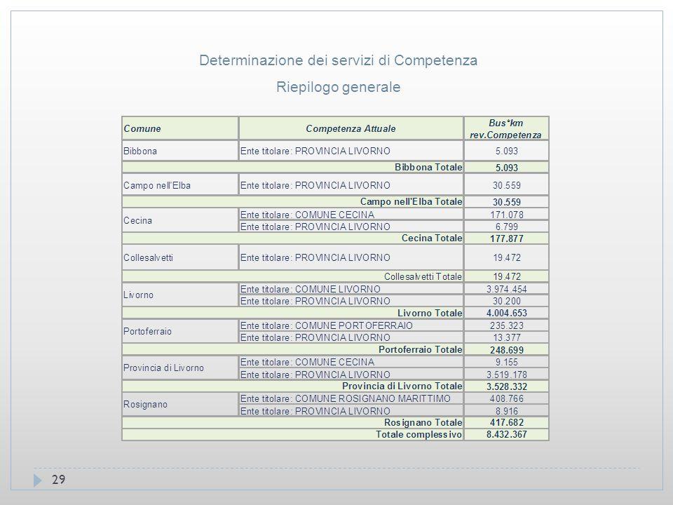 29 Determinazione dei servizi di Competenza Riepilogo generale