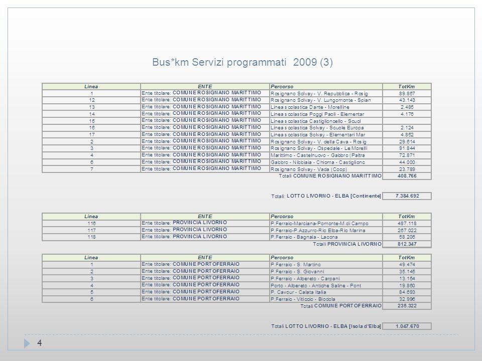 4 Bus*km Servizi programmati 2009 (3)