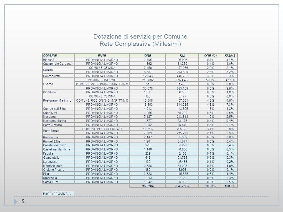 5 Dotazione di servizio per Comune Rete Complessiva (Millesimi)