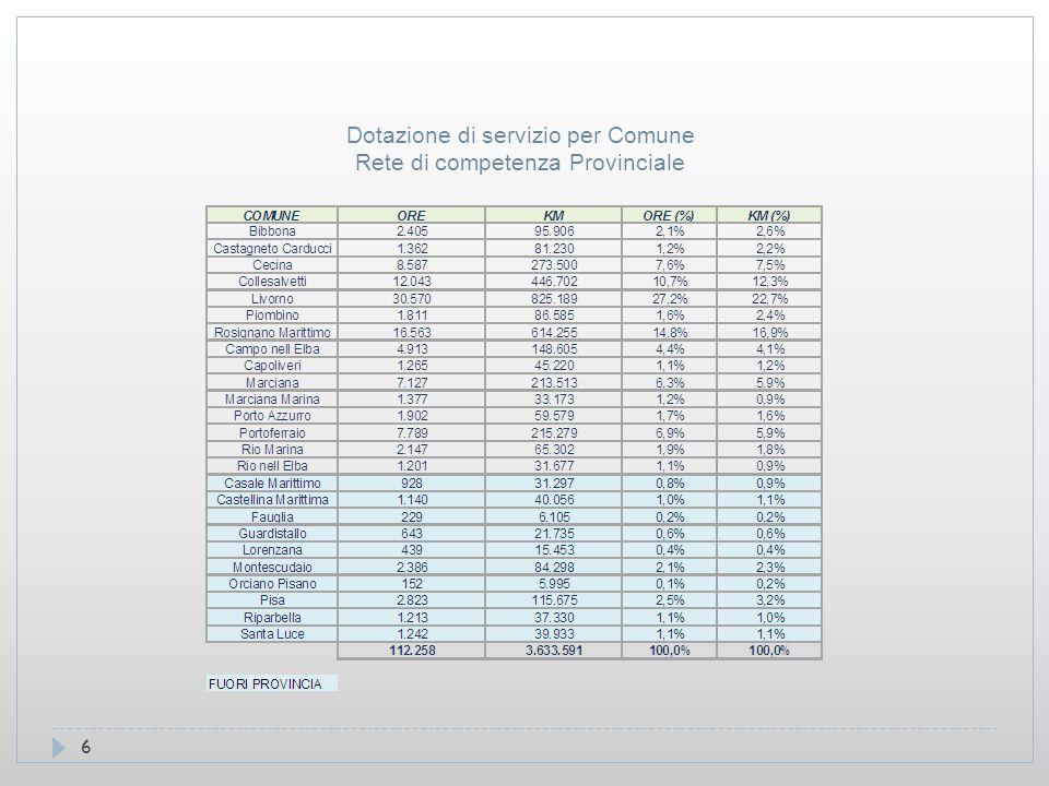 6 Dotazione di servizio per Comune Rete di competenza Provinciale