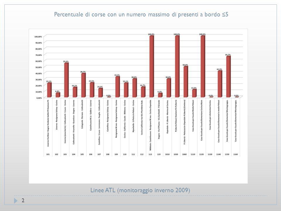 Percentuale di corse con un numero massimo di presenti a bordo ≤5 2 Linee ATL (monitoraggio inverno 2009)