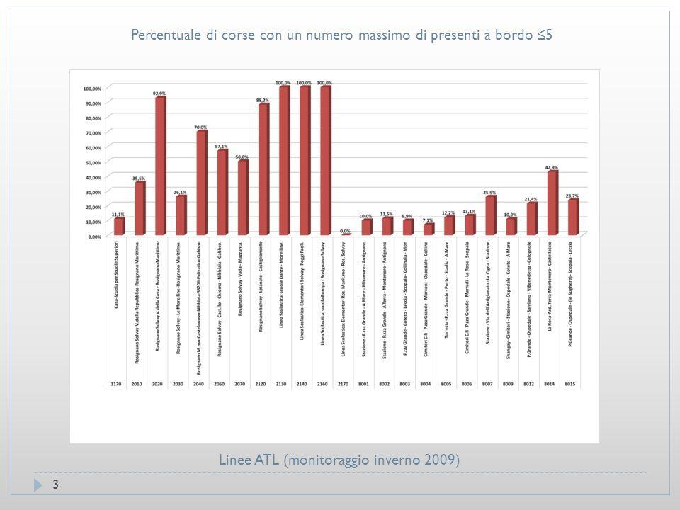4 Linee ATL (monitoraggio inverno 2009) Percentuale di corse con un numero massimo di presenti a bordo ≤5