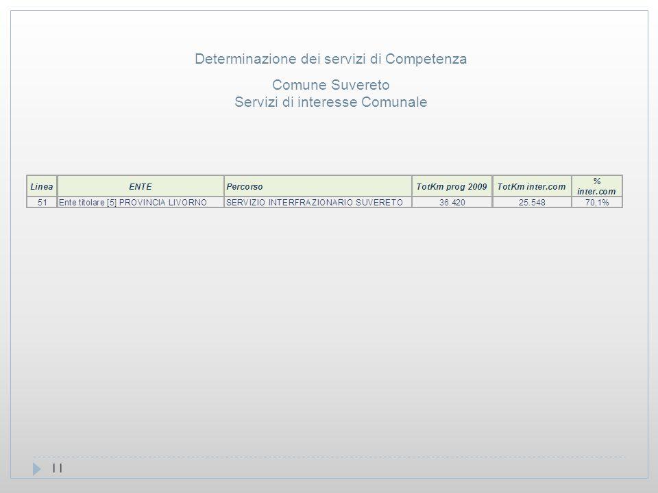 11 Comune Suvereto Servizi di interesse Comunale Determinazione dei servizi di Competenza