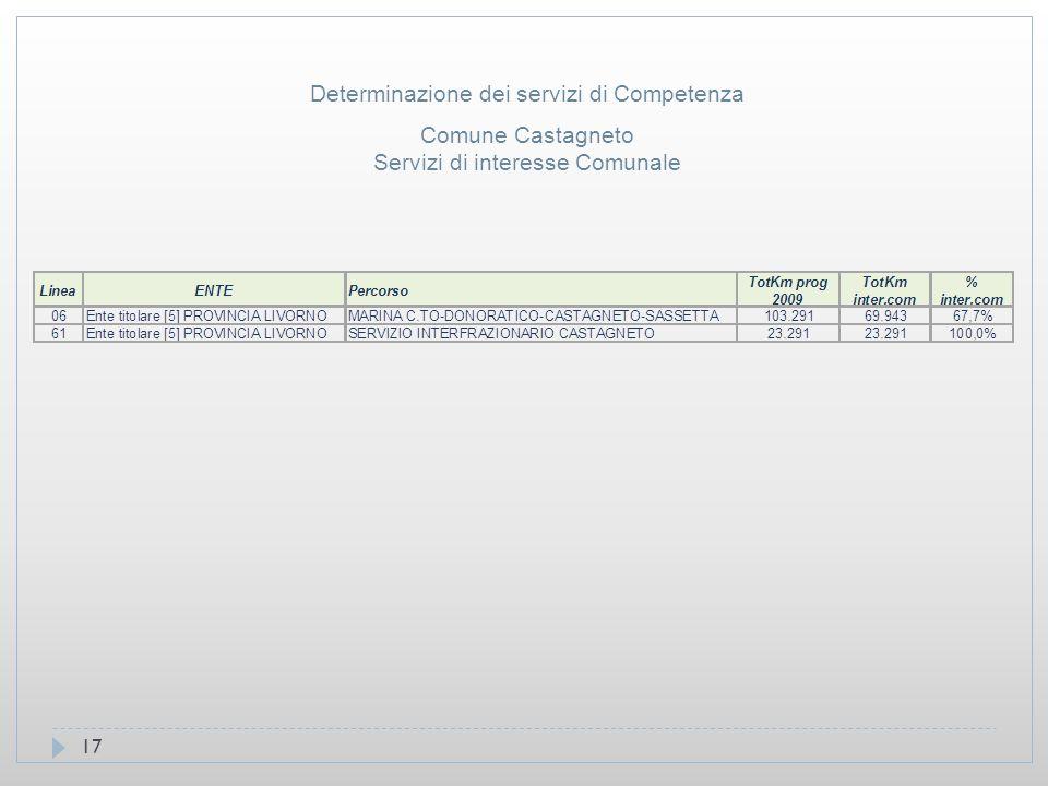 17 Comune Castagneto Servizi di interesse Comunale Determinazione dei servizi di Competenza