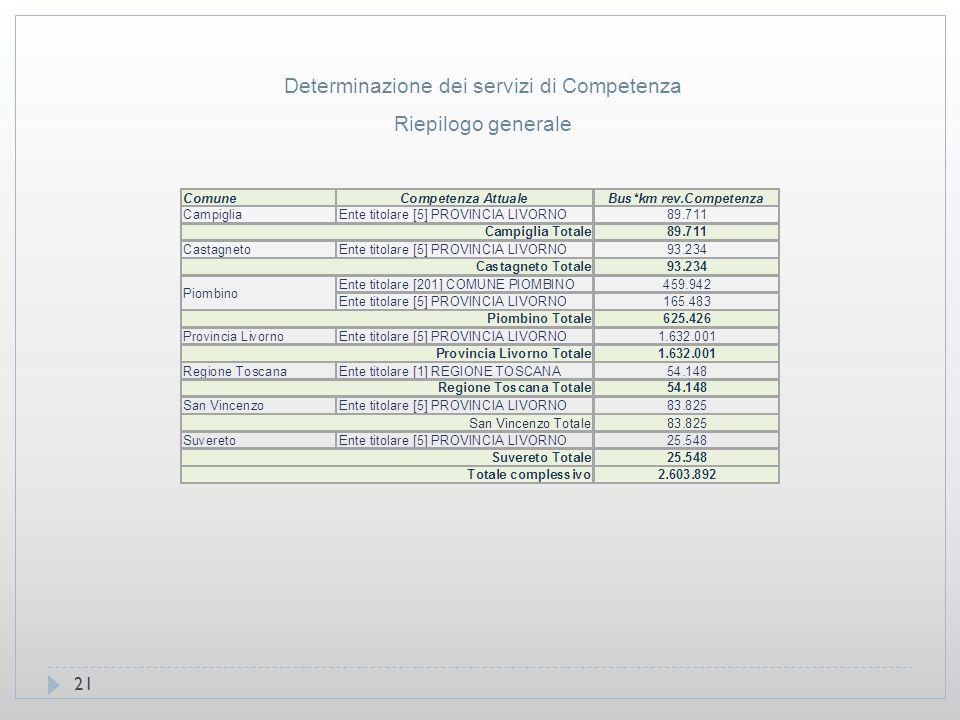 21 Riepilogo generale Determinazione dei servizi di Competenza