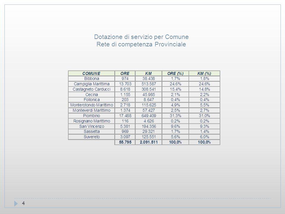 4 Dotazione di servizio per Comune Rete di competenza Provinciale