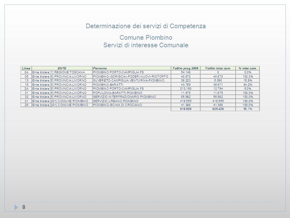 8 Comune Piombino Servizi di interesse Comunale Determinazione dei servizi di Competenza