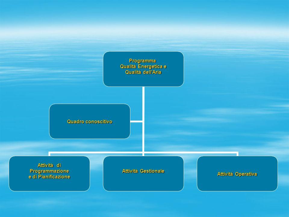 Programma Qualità Energetica e Qualità dell'Aria Attività di Programmazione e di Pianificazione Attività Gestionale Attività Operativa Quadro conoscit