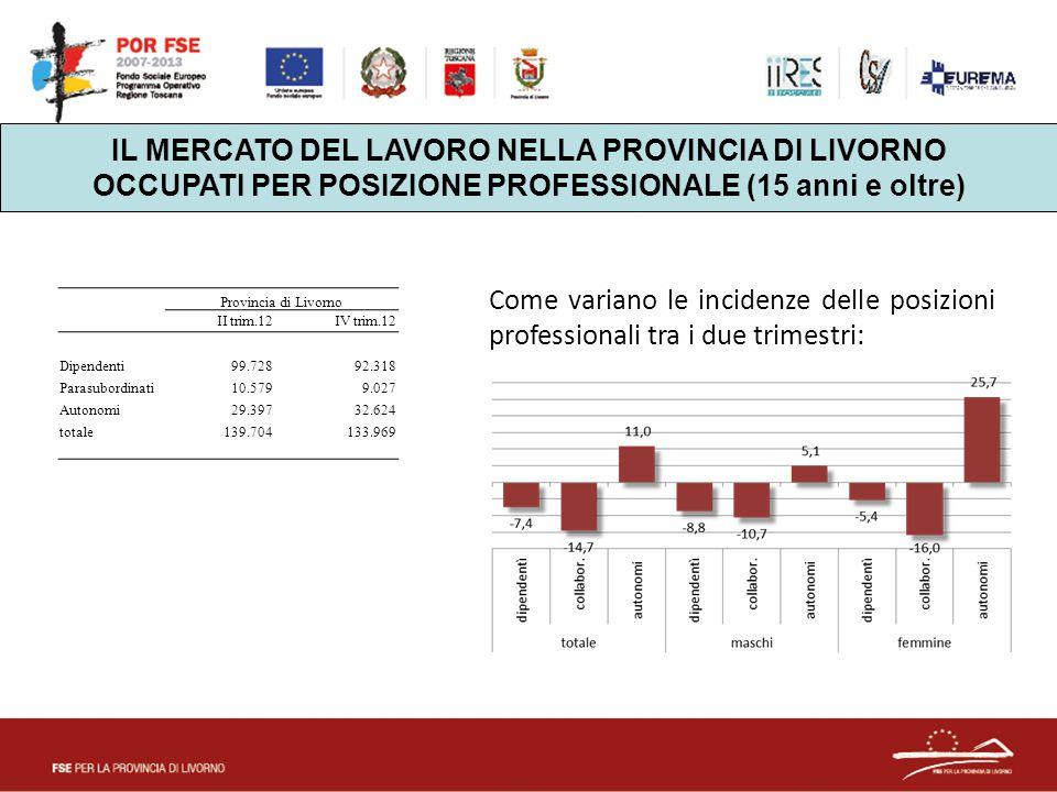 IL MERCATO DEL LAVORO NELLA PROVINCIA DI LIVORNO OCCUPATI PER POSIZIONE PROFESSIONALE (15 anni e oltre) Provincia di Livorno II trim.12IV trim.12 Dipendenti 99.728 92.318 Parasubordinati 10.579 9.027 Autonomi 29.397 32.624 totale 139.704 133.969 Come variano le incidenze delle posizioni professionali tra i due trimestri:
