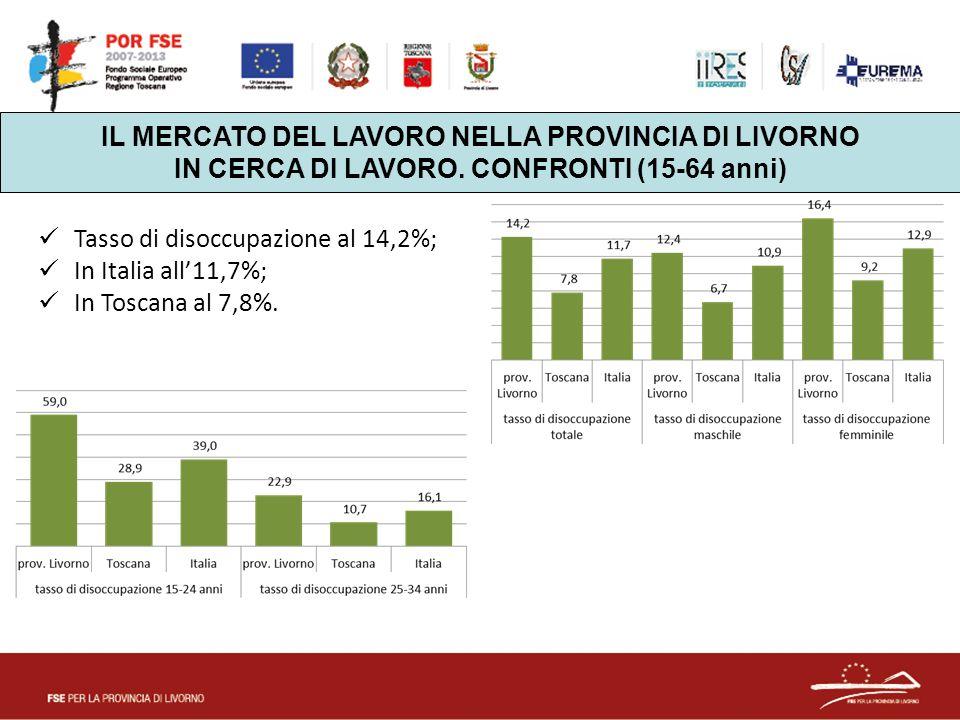 IL MERCATO DEL LAVORO NELLA PROVINCIA DI LIVORNO IN CERCA DI LAVORO. CONFRONTI (15-64 anni) Tasso di disoccupazione al 14,2%; In Italia all'11,7%; In