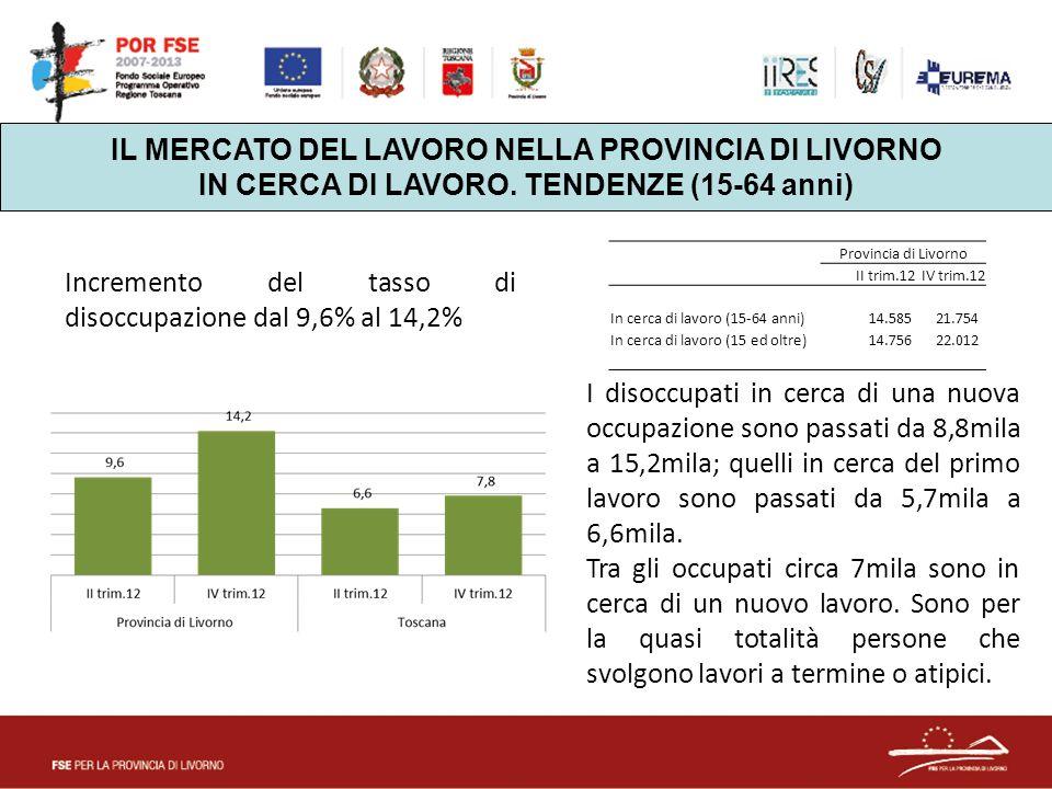 IL MERCATO DEL LAVORO NELLA PROVINCIA DI LIVORNO IN CERCA DI LAVORO. TENDENZE (15-64 anni) Provincia di Livorno II trim.12IV trim.12 In cerca di lavor