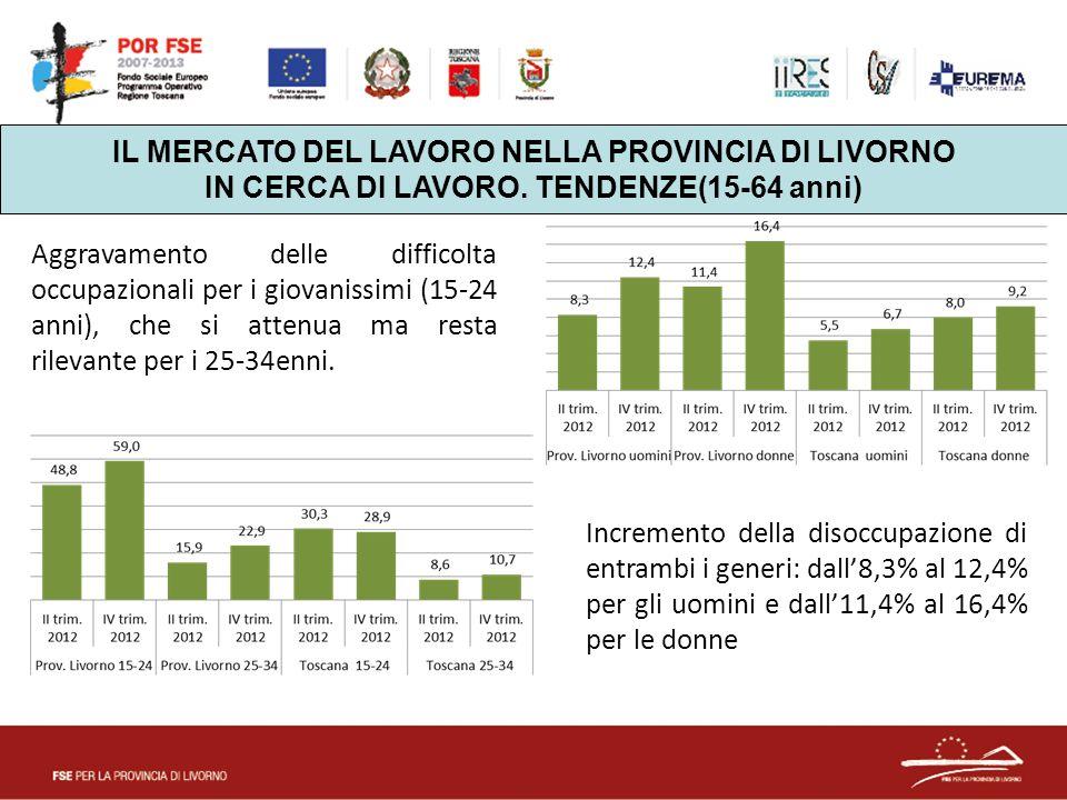 IL MERCATO DEL LAVORO NELLA PROVINCIA DI LIVORNO IN CERCA DI LAVORO. TENDENZE(15-64 anni) Incremento della disoccupazione di entrambi i generi: dall'8