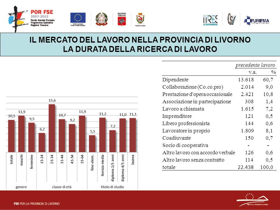 IL MERCATO DEL LAVORO NELLA PROVINCIA DI LIVORNO LA DURATA DELLA RICERCA DI LAVORO precedente lavoro v.a.% Dipendente 13.618 60,7 Collaborazione (Co.c