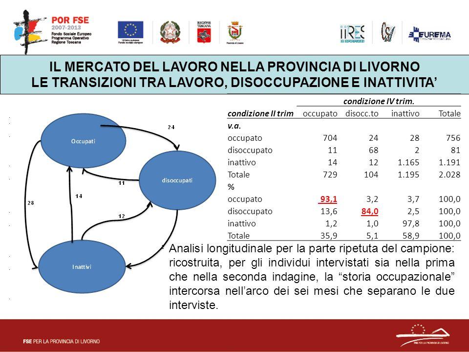 IL MERCATO DEL LAVORO NELLA PROVINCIA DI LIVORNO LE TRANSIZIONI TRA LAVORO, DISOCCUPAZIONE E INATTIVITA' condizione IV trim.