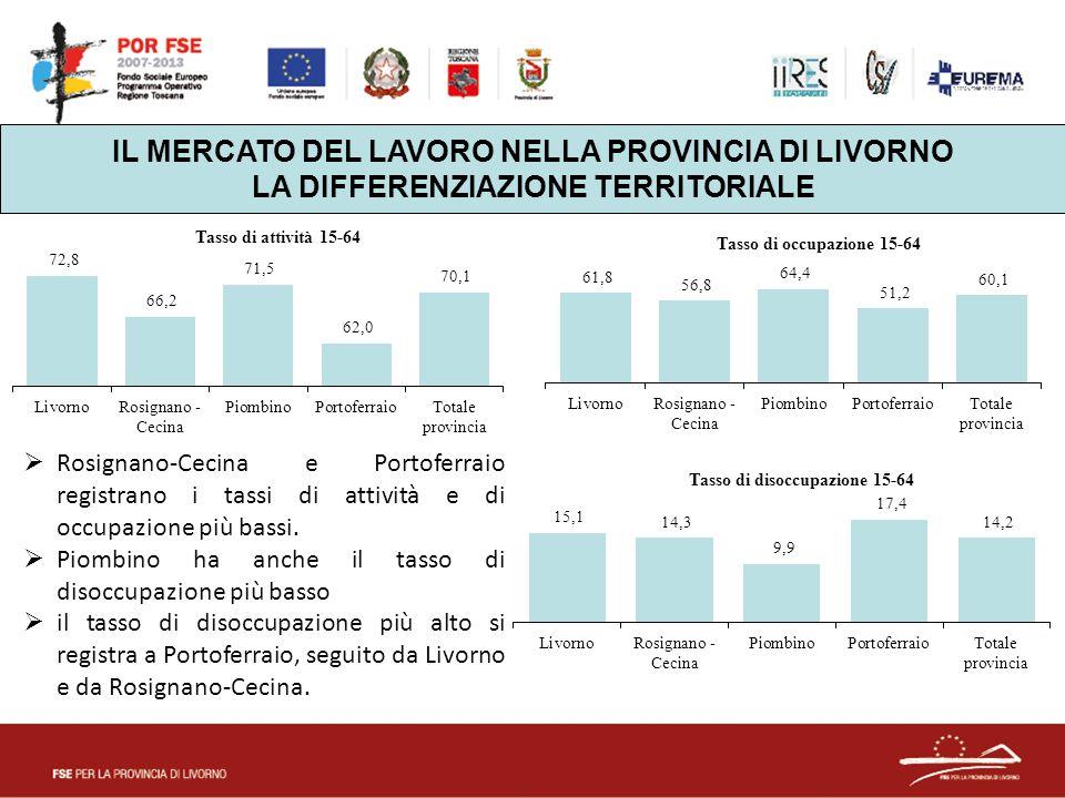 IL MERCATO DEL LAVORO NELLA PROVINCIA DI LIVORNO LA DIFFERENZIAZIONE TERRITORIALE  Rosignano-Cecina e Portoferraio registrano i tassi di attività e di occupazione più bassi.