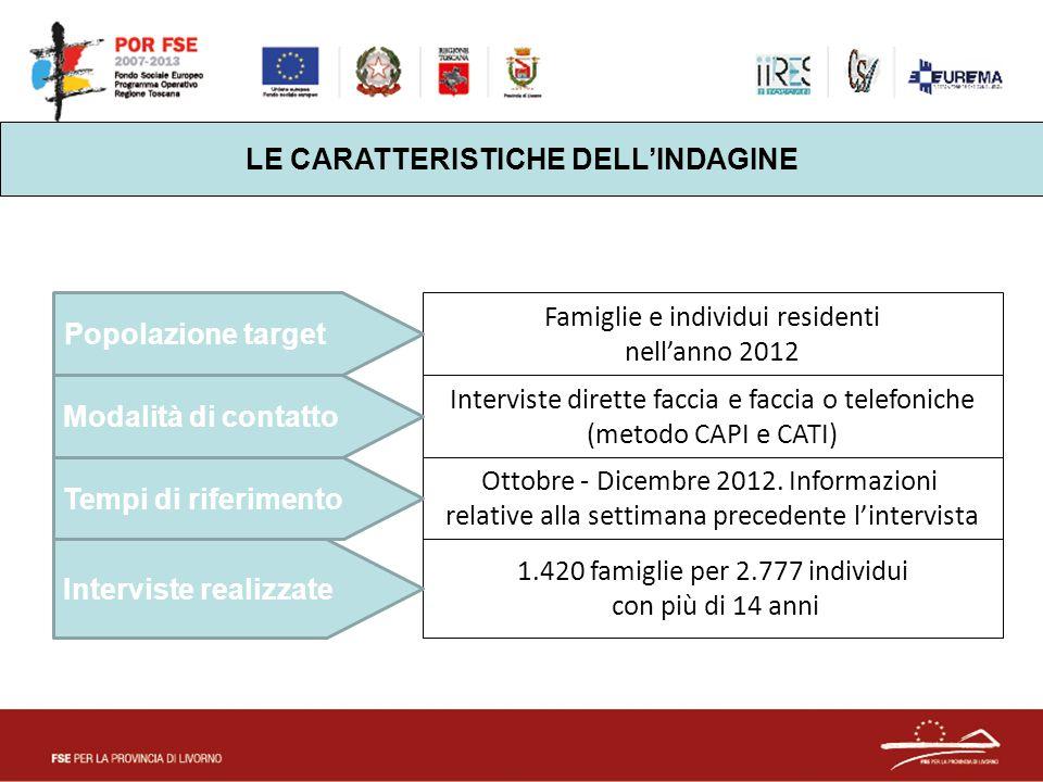 Famiglie e individui residenti nell'anno 2012 Interviste dirette faccia e faccia o telefoniche (metodo CAPI e CATI) Ottobre - Dicembre 2012. Informazi