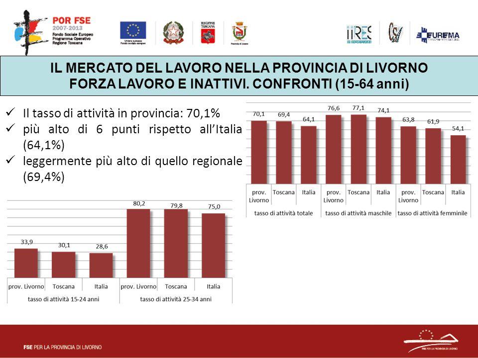 IL MERCATO DEL LAVORO NELLA PROVINCIA DI LIVORNO FORZA LAVORO E INATTIVI. CONFRONTI (15-64 anni) Il tasso di attività in provincia: 70,1% più alto di