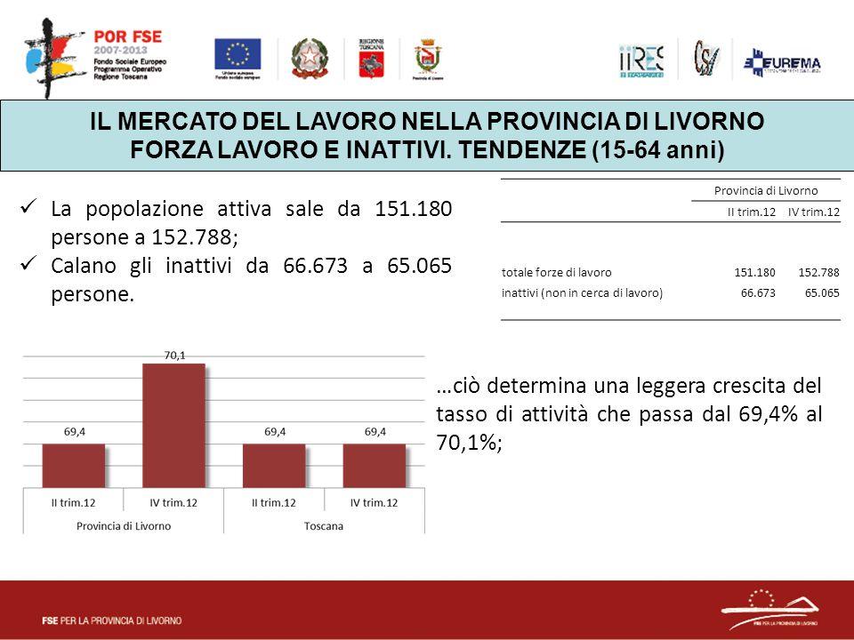IL MERCATO DEL LAVORO NELLA PROVINCIA DI LIVORNO FORZA LAVORO E INATTIVI. TENDENZE (15-64 anni) Provincia di Livorno II trim.12IV trim.12 totale forze
