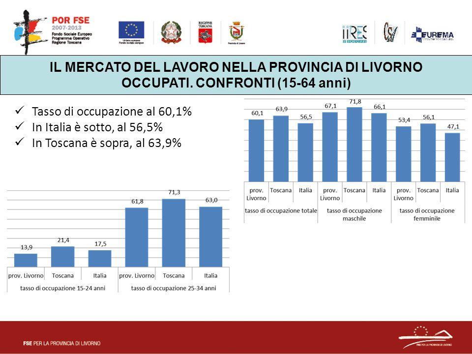 IL MERCATO DEL LAVORO NELLA PROVINCIA DI LIVORNO OCCUPATI. CONFRONTI (15-64 anni) Tasso di occupazione al 60,1% In Italia è sotto, al 56,5% In Toscana
