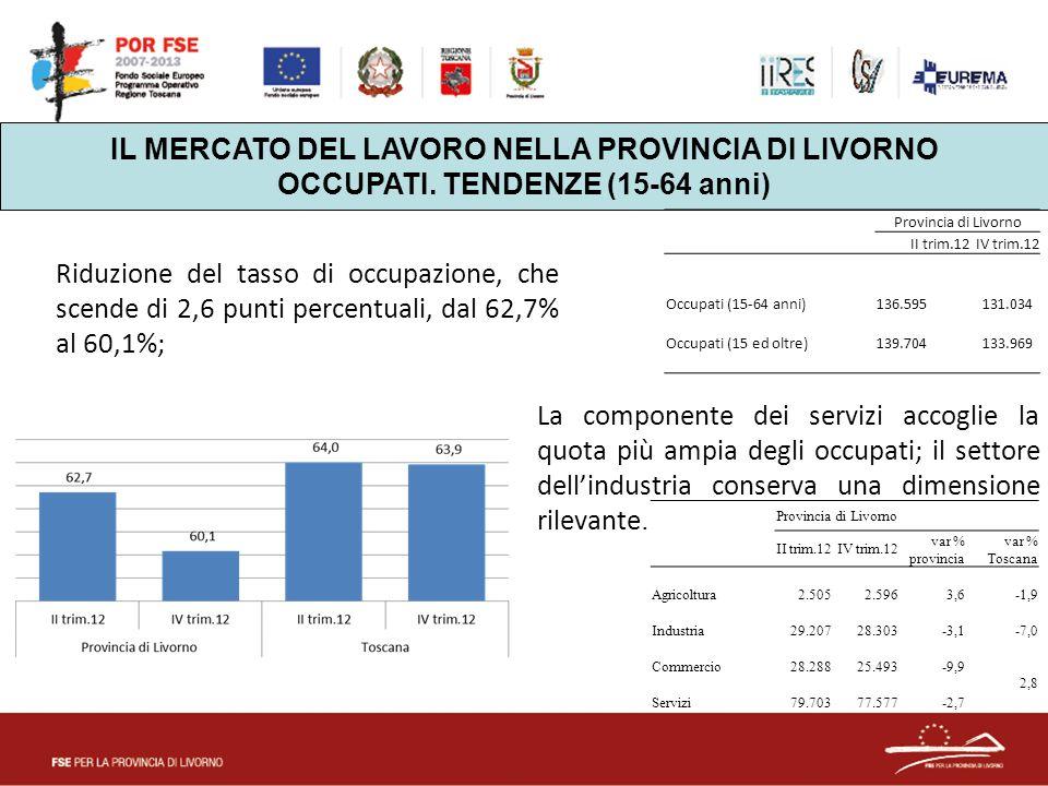 IL MERCATO DEL LAVORO NELLA PROVINCIA DI LIVORNO OCCUPATI. TENDENZE (15-64 anni) Provincia di Livorno II trim.12IV trim.12 Occupati (15-64 anni) 136.5