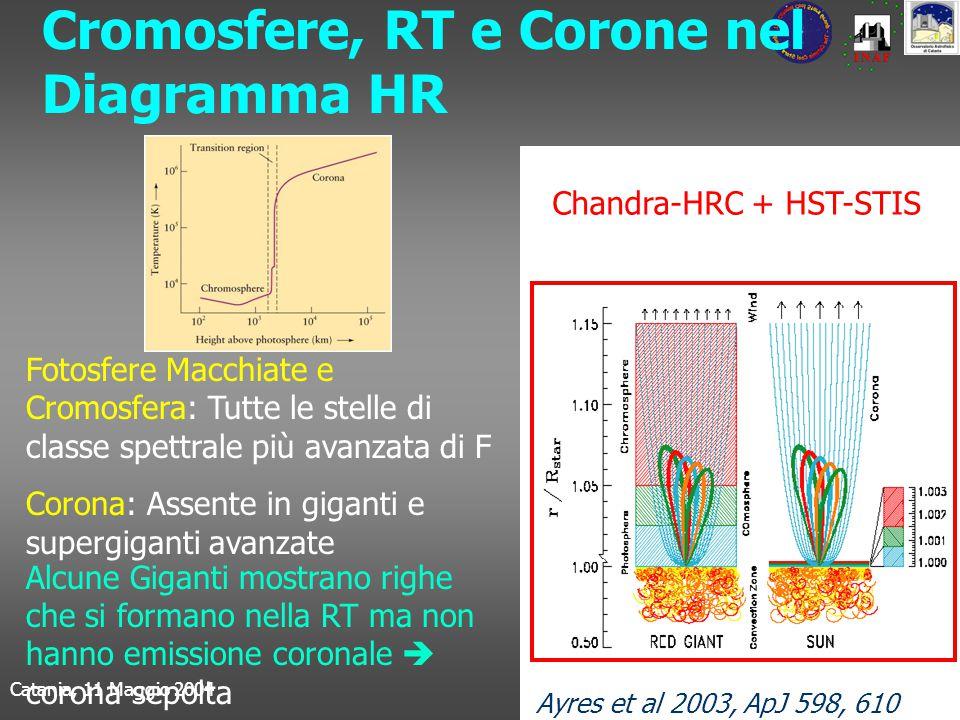 Catania, 11 Maggio 2004Isabella Pagano Cromosfere, RT e Corone nel Diagramma HR Fotosfere Macchiate e Cromosfera: Tutte le stelle di classe spettrale più avanzata di F Corona: Assente in giganti e supergiganti avanzate Alcune Giganti mostrano righe che si formano nella RT ma non hanno emissione coronale  corona sepolta Chandra-HRC + HST-STIS Ayres et al 2003, ApJ 598, 610