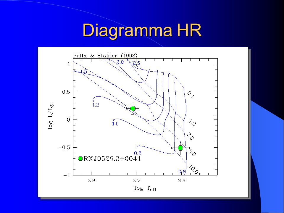 Diagramma HR
