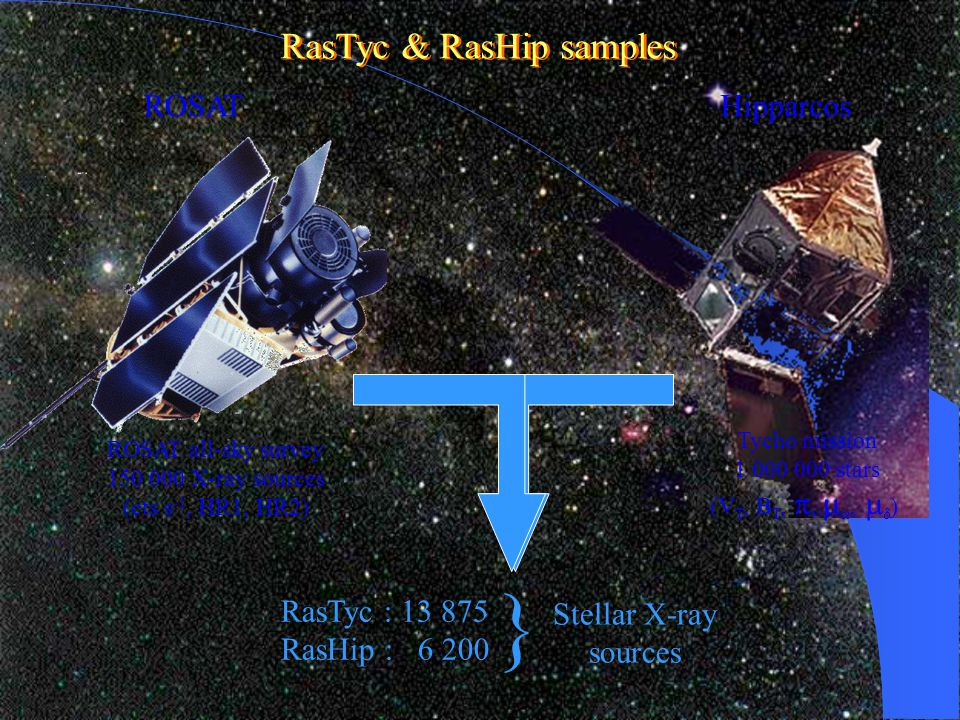 ROSAT ROSAT all-sky survey 150 000 X-ray sources (cts s -1, HR1, HR2) Hipparcos Tycho mission 1 000 000 stars (V T, B T, ,  ,   ) RasTyc : 13 875 RasHip : 6 200 Stellar X-ray sources } RasTyc & RasHip samples