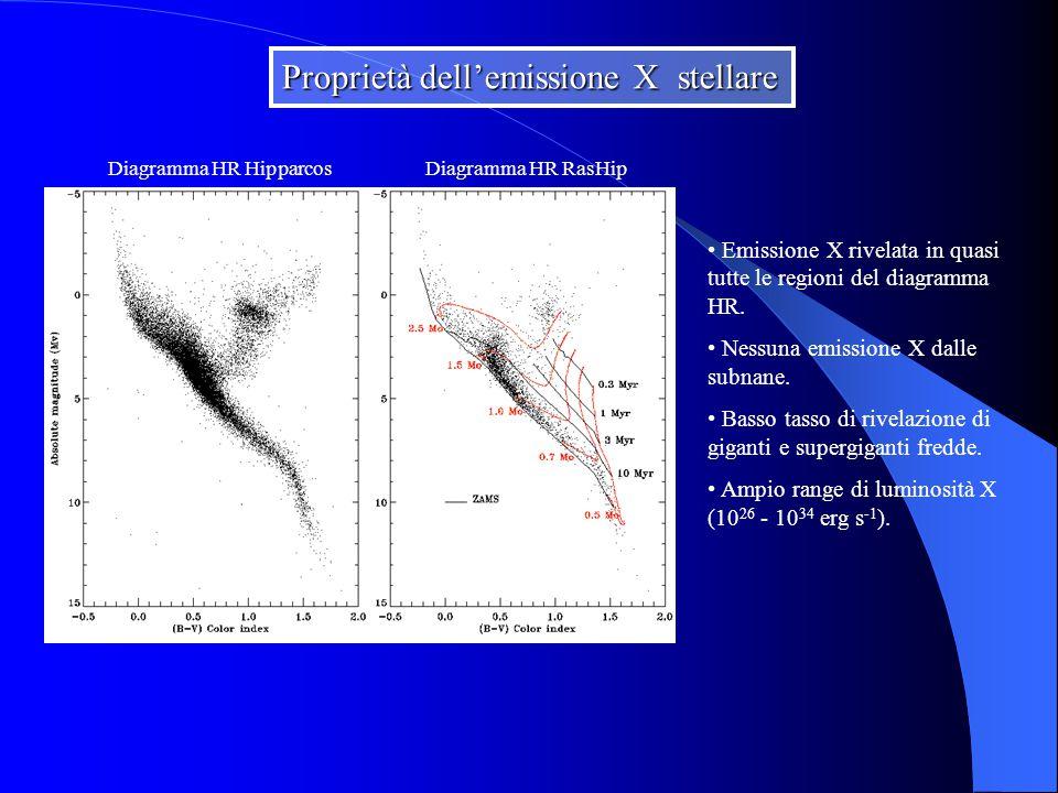 Proprietà dell'emissione X stellare Emissione X rivelata in quasi tutte le regioni del diagramma HR.
