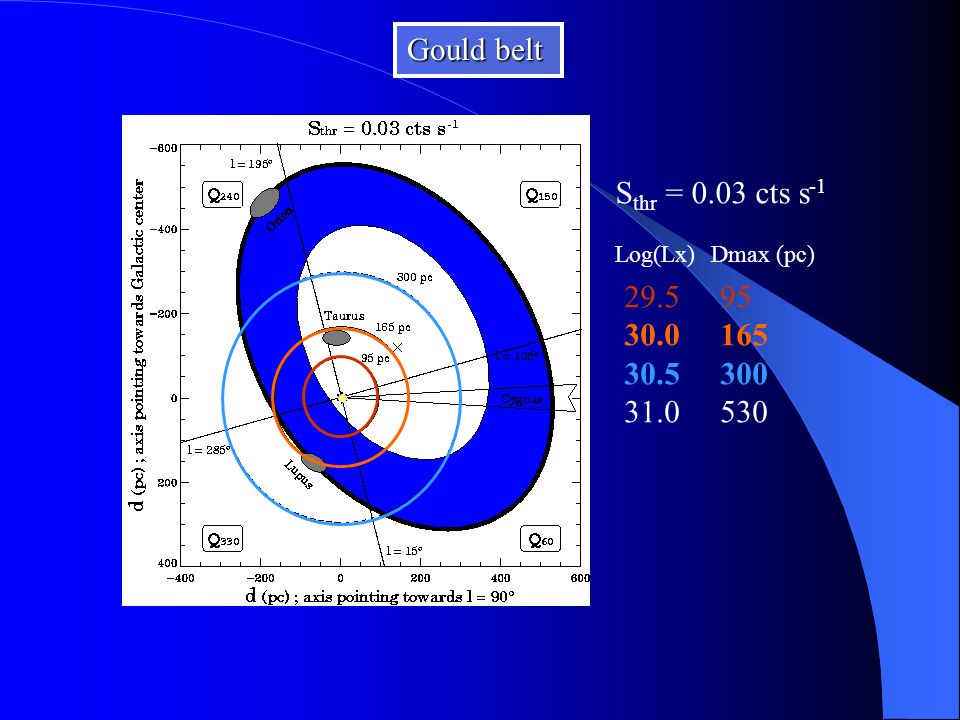 S thr = 0.03 cts s -1 Log(Lx)Dmax (pc) 29.595 30.0165 30.5300 31.0530 Gould belt