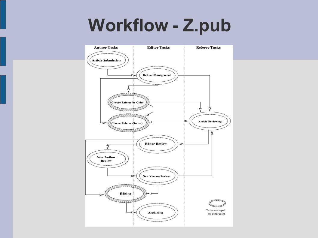Workflow - Z.pub