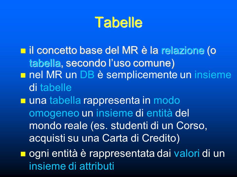 il concetto base del MR è la relazione (o tabella, secondo l'uso comune) il concetto base del MR è la relazione (o tabella, secondo l'uso comune) Tabelle ogni entità è rappresentata dai valori di un insieme di attributi una tabella rappresenta in modo omogeneo un insieme di entità del mondo reale (es.