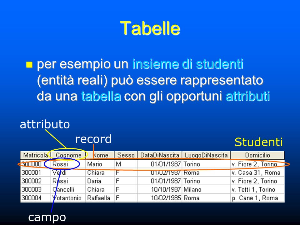 Tabelle per esempio un insieme di studenti (entità reali) può essere rappresentato da una tabella con gli opportuni attributi per esempio un insieme di studenti (entità reali) può essere rappresentato da una tabella con gli opportuni attributi record attributo campo Studenti