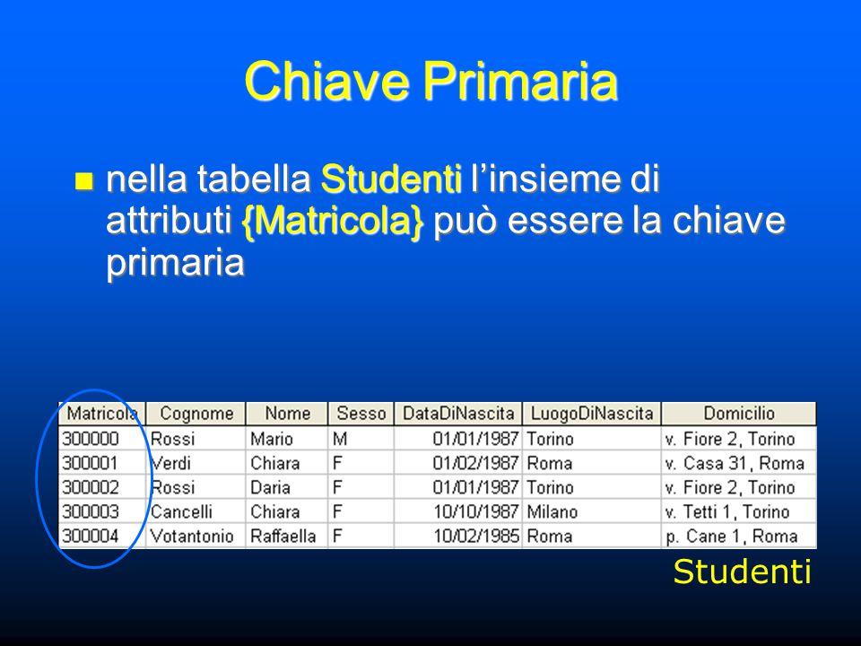 Chiave Primaria nella tabella Studenti l'insieme di attributi {Matricola} può essere la chiave primaria nella tabella Studenti l'insieme di attributi {Matricola} può essere la chiave primaria Studenti