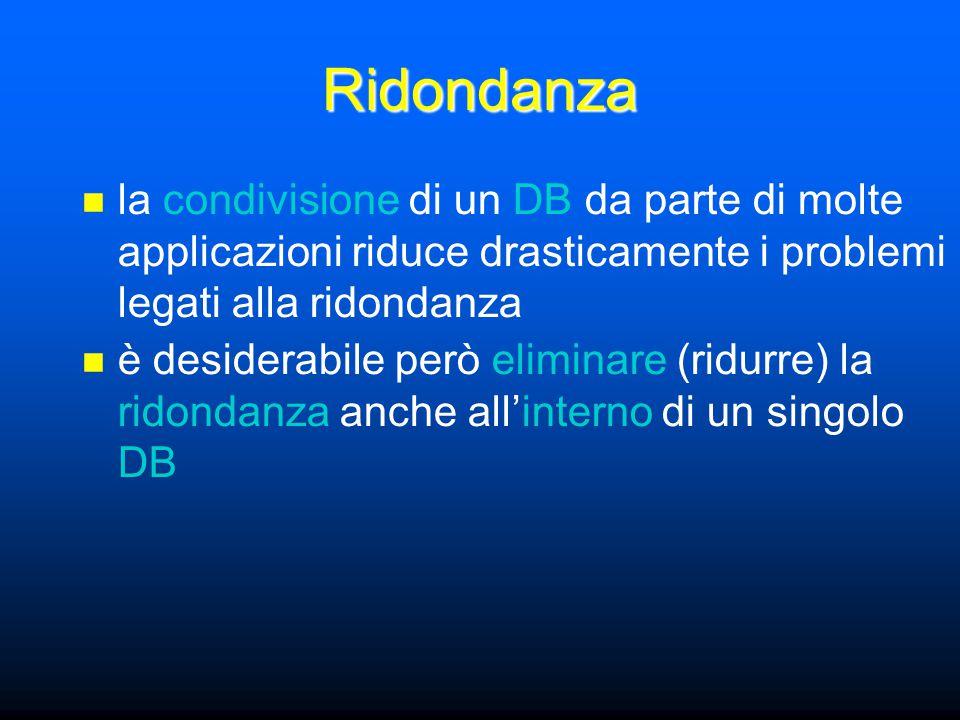 Ridondanza la condivisione di un DB da parte di molte applicazioni riduce drasticamente i problemi legati alla ridondanza è desiderabile però eliminare (ridurre) la ridondanza anche all'interno di un singolo DB