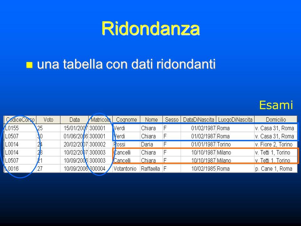 Ridondanza una tabella con dati ridondanti una tabella con dati ridondanti Esami