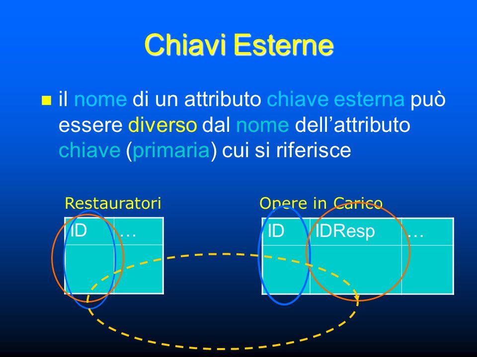 Chiavi Esterne il nome di un attributo chiave esterna può essere diverso dal nome dell'attributo chiave (primaria) cui si riferisce ID… IDResp… RestauratoriOpere in Carico
