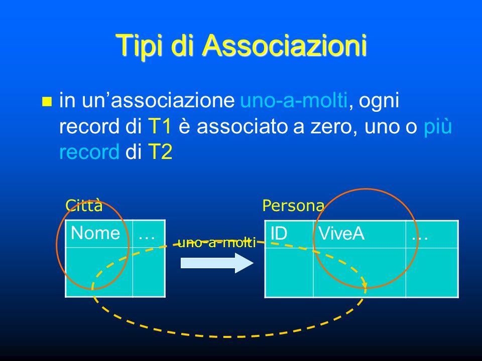 Tipi di Associazioni in un'associazione uno-a-molti, ogni record di T1 è associato a zero, uno o più record di T2 Nome… IDViveA… CittàPersona uno-a-molti