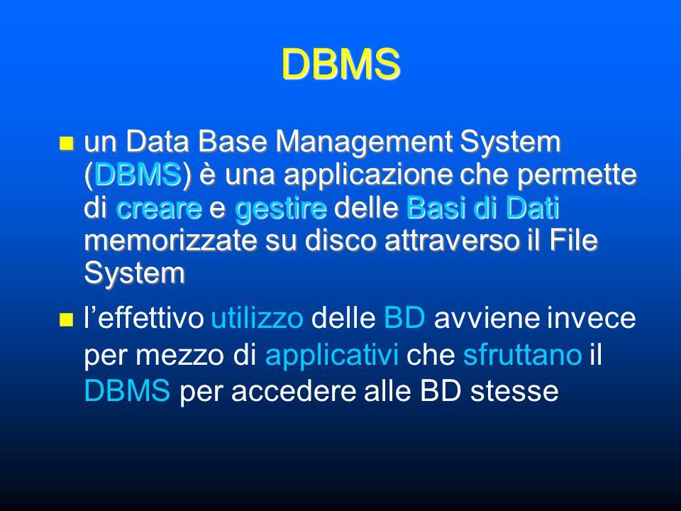 un Data Base Management System (DBMS) è una applicazione che permette di creare e gestire delle Basi di Dati memorizzate su disco attraverso il File System un Data Base Management System (DBMS) è una applicazione che permette di creare e gestire delle Basi di Dati memorizzate su disco attraverso il File System DBMS l'effettivo utilizzo delle BD avviene invece per mezzo di applicativi che sfruttano il DBMS per accedere alle BD stesse